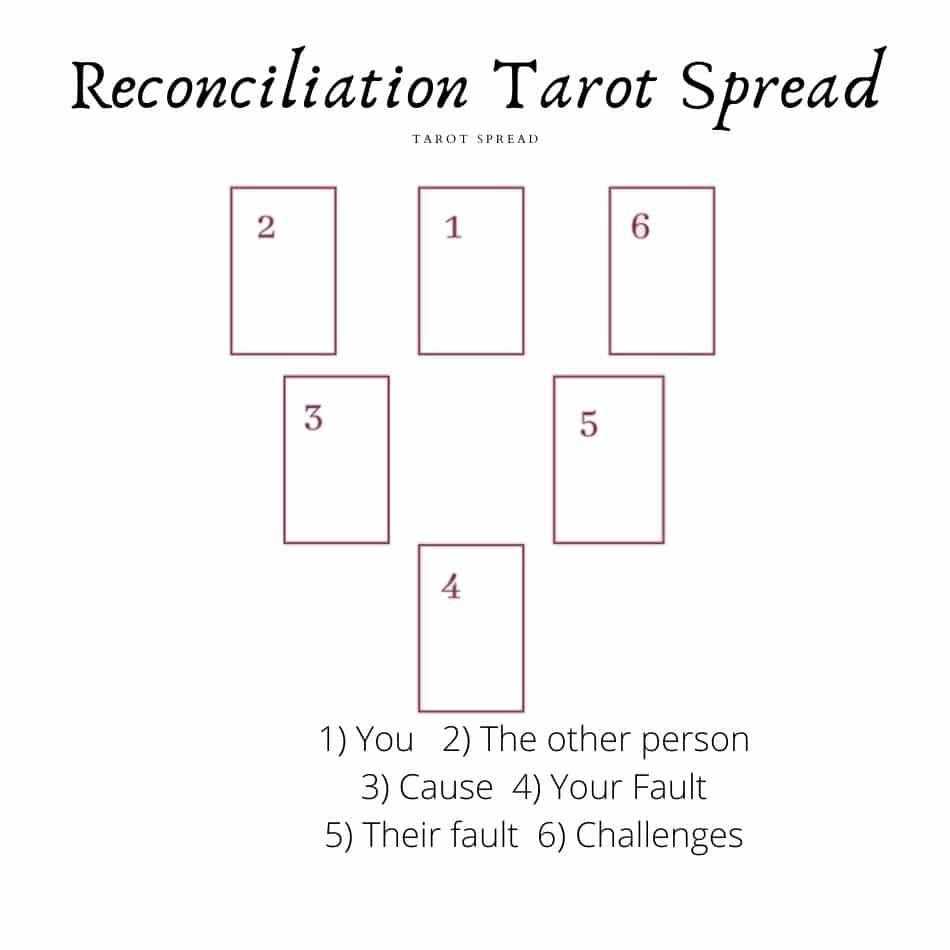 Reconciliation Tarot Spread Reading