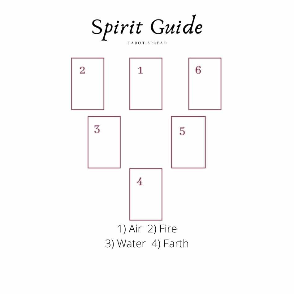 Spirit Guide Tarot Reading